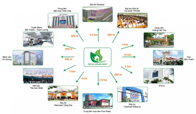 Căn hộ Trung tâm ngay tuyến Metro Bến Thành - Tham Lương giá chỉ 690 triệu/căn_Hỗ trợ vốn vay 30.000 tỷ của BIDV
