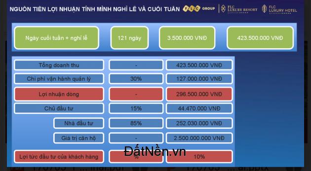 Sở hữu ngay căn hộ khách sạn FLC Quy Nhơn giá chỉ từ 1.4 tỷ, cam kết lợi nhuận tối thiểu 10%/năm. LH 0977 631 908