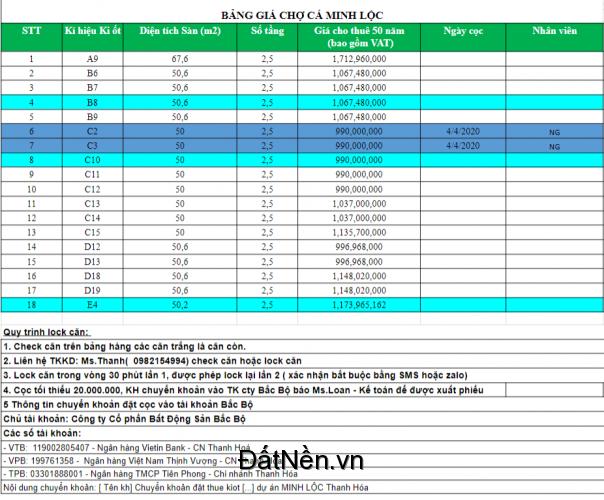 Bán Nhà Kiot Chợ Cá Minh Lộc Liên Hệ: 0901515500